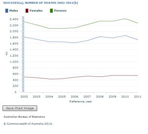 chart suicide stats 2011 australia